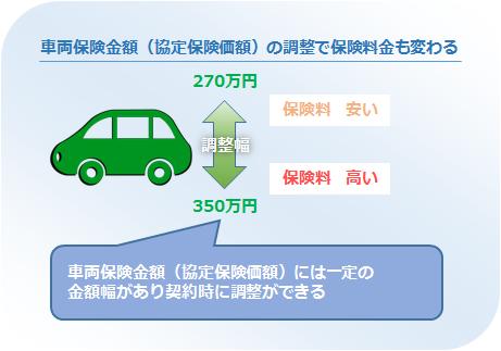 車両保険金額の調整