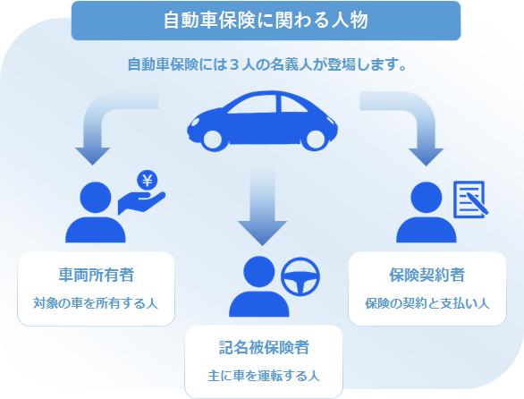 自動車保険3名義人1