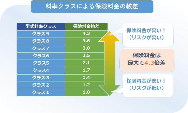 型式別料率クラスと保険料金節約2