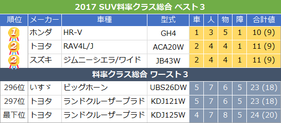 SUV車料率クラス総合2017