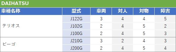 ダイハツSUV型式別料率クラス2017
