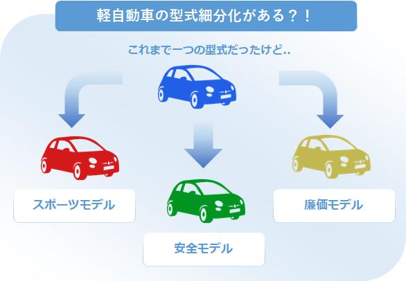 料率クラスの軽自動車への影響1
