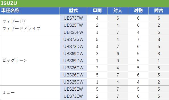 いすゞSUV型式別料率クラス2017