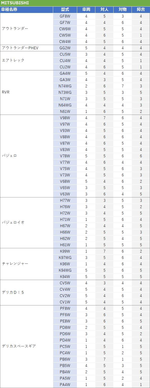三菱SUV型式別料率クラス2017