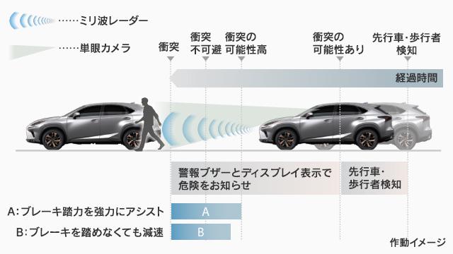 LexusSafetySystem
