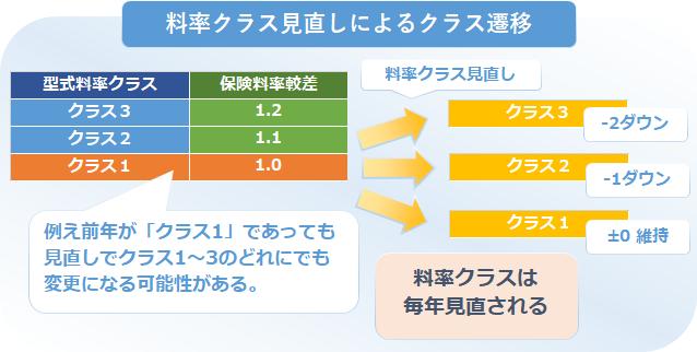 型式別料率クラス軽自動車4