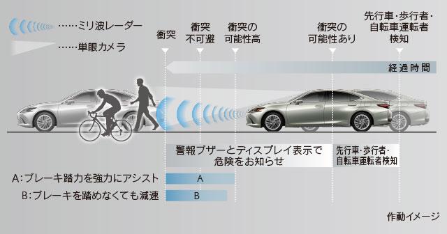 LexusSafetySystem_es_01